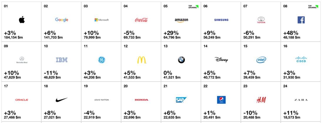 Apple пятый раз подряд стала самым дорогим брендом мира