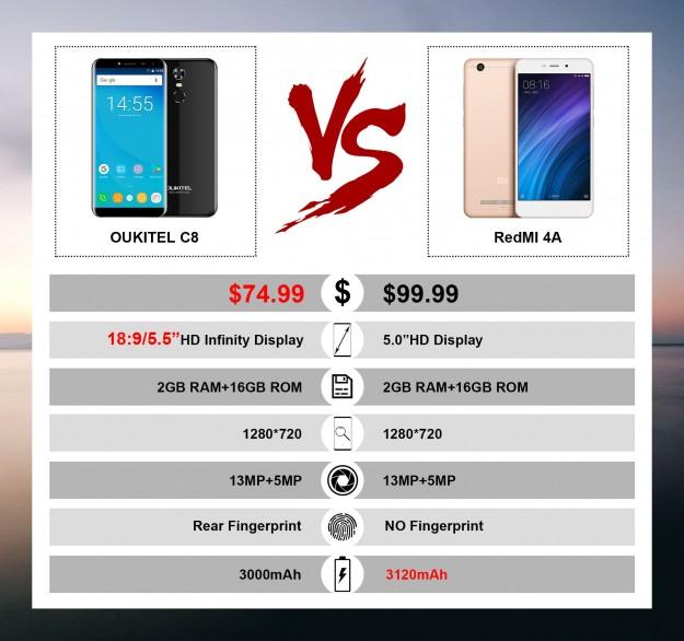 OUKITEL C8 против Xiaomi Redmi 4A: Какой из них стоит покупать?