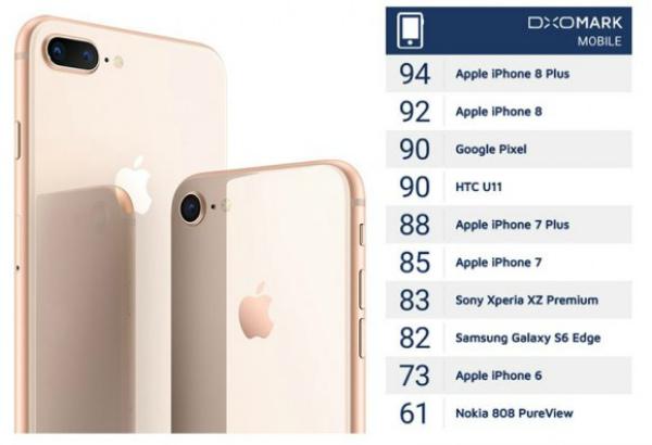 DxOMark: iPhone 8 Plus оснащен лучшей камерой в мире