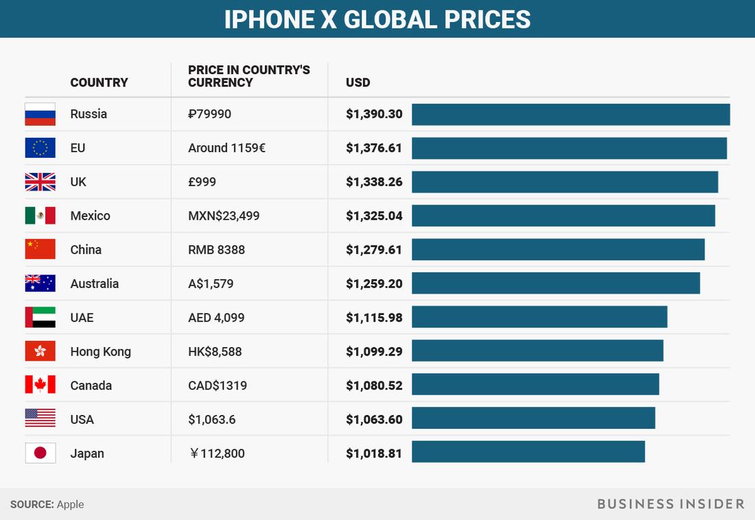 Сравните, сколько стоит iPhone в разных странах мира