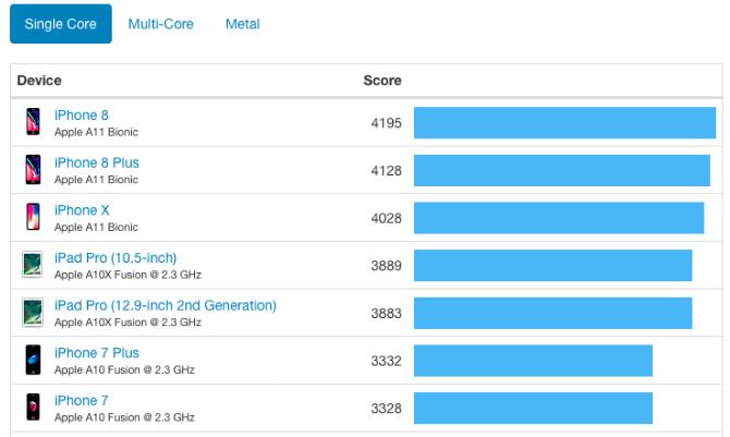 iPhone 8 оказался мощнее iPhone X
