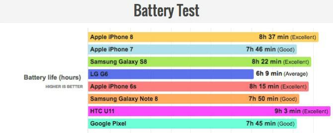 Apple iPhone 8 удивил в тесте аккумулятора
