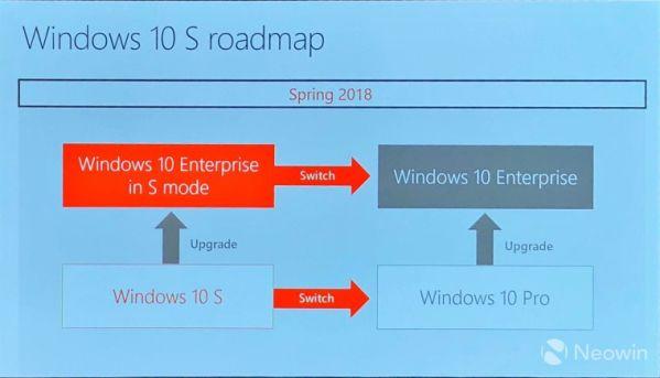 ОС Windows 10 выйдет в версии для бизнес-пользователей