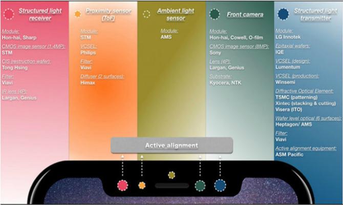 Как будет работать Face ID в iPhone 8?