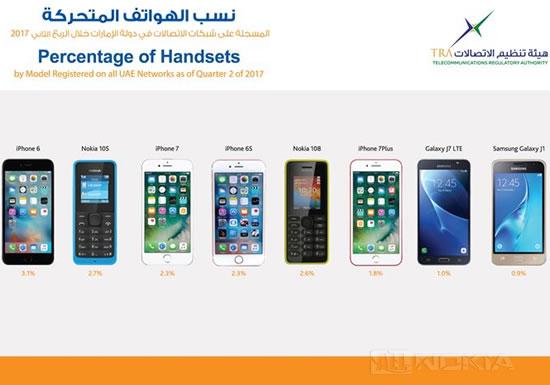 Телефоны Nokia на втором месте по популярности в ОАЭ