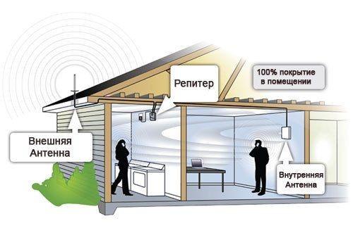 SMARTtech: Внешние антенны, усилители, ретрансляторы