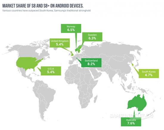 Samsung Galaxy S8 набирает популярность в Европе
