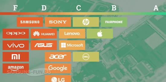 Экологичность устройств Samsung вызывает сомнение у Гринпис