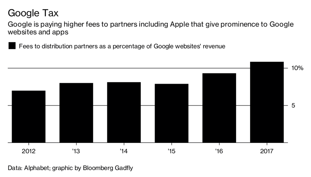 Google заплатила ,2 миллиарда Apple и Android-производителям за свое поисковое поле