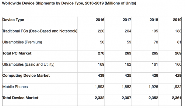 iPhone X встряхнет продажи смартфонов