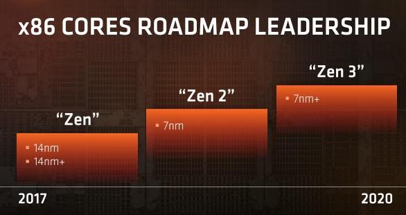 AMD трудится над 7-нанометровым настольным процессором