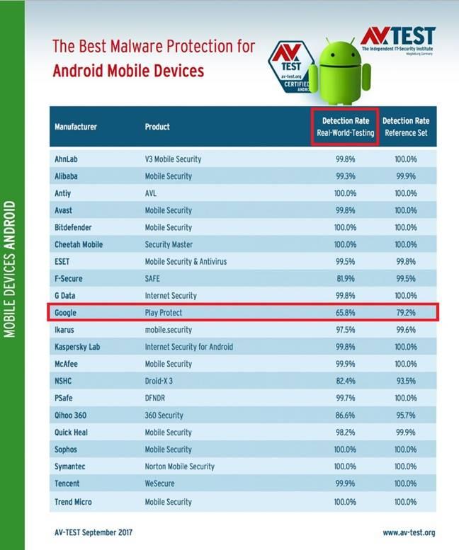 Эксперты назвали худший антивирус для Android