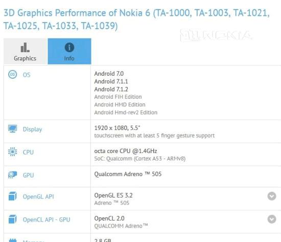 Смартфоны Nokia перед Oreo получат Android 7.1.2