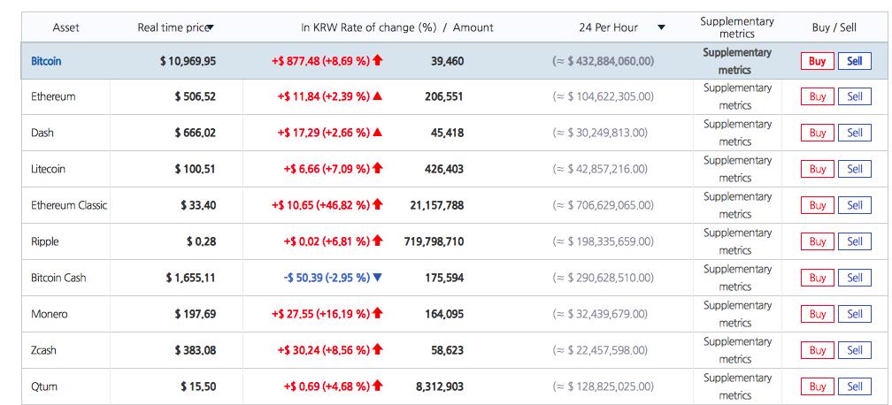 Биткоин пробил стоимость в  000 на некоторых биржах