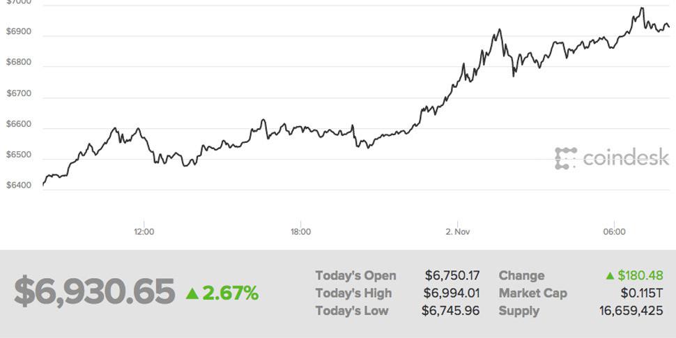 Курс биткоина подобрался к $7000
