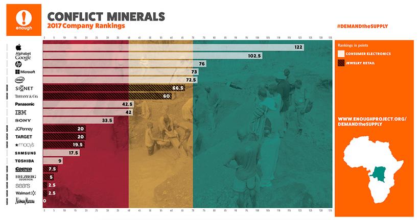 Apple оказалась лидером по добыче металлов в конфликтном регионе
