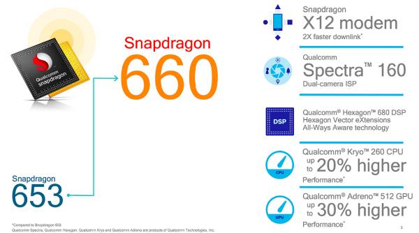 Snapdragon 670: первые технические характеристики
