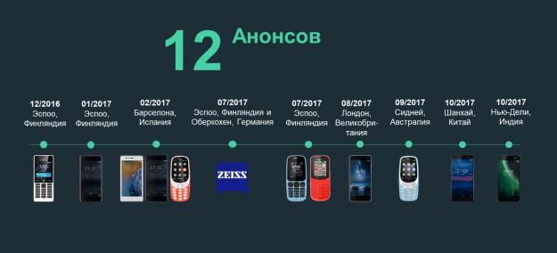 HMD Global (Nokia) отмечает День Рождения –  12 анонсов за 12 месяцев!