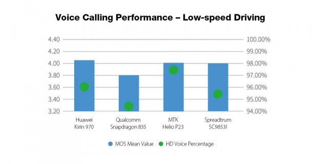 Более мощный, чем Snapdragon 835 / Helio P23? Опубликована производительность модема Spreadtrum SC9853I!
