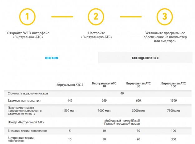 lifecell запустил новую услугу для корпоративных клиентов – «Виртуальная АТС»