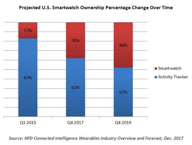 Умные часы набирают популярность в США