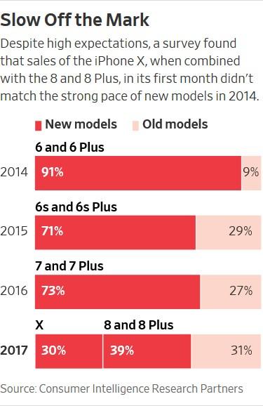 Американцы всё чаще покупают старые iPhone после выхода новых