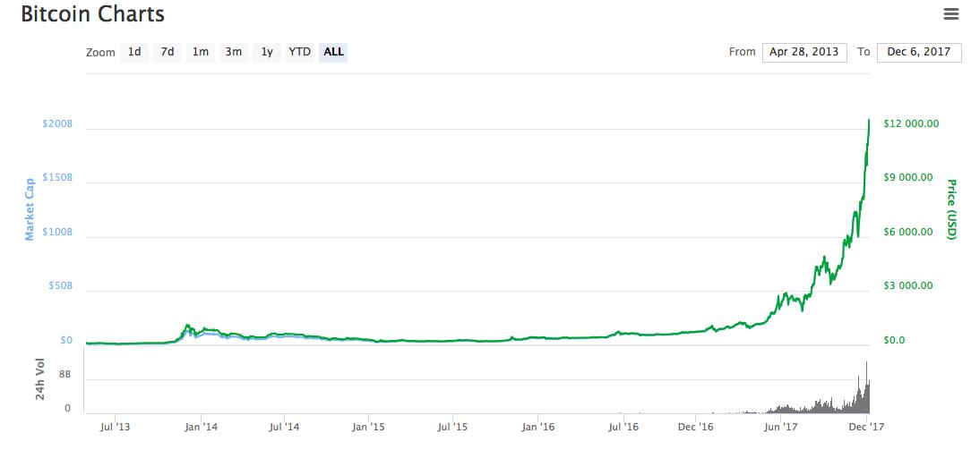 Новый рекорд: биткоин перепрыгнул  000 и идет вверх