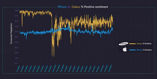 Пользователи смартфонов Samsung довольны больше, чем владельцы iPhone