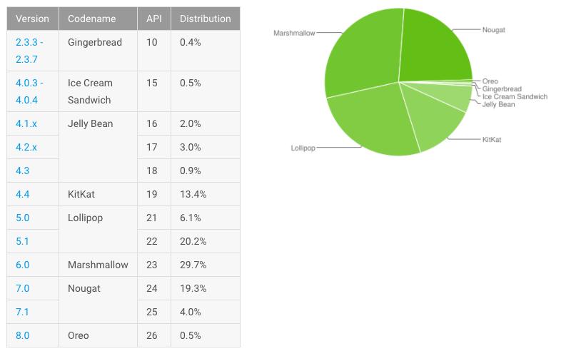 Доля Android 8.0 за месяц подскочила почти в два раза — с 0,3% до 0,5%