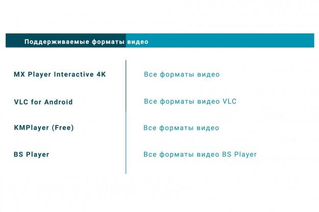 Сравнение видеоплееров 4К для устройств на Android