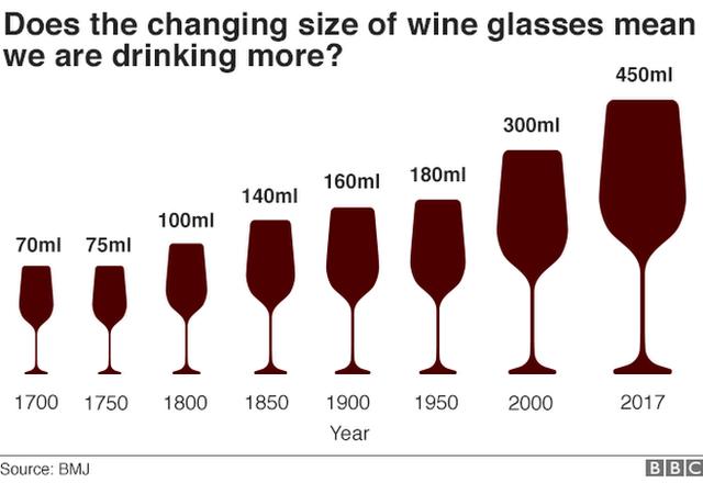 Ученые назвали большие бокалы и тарелки причиной алкоголизма и переедания