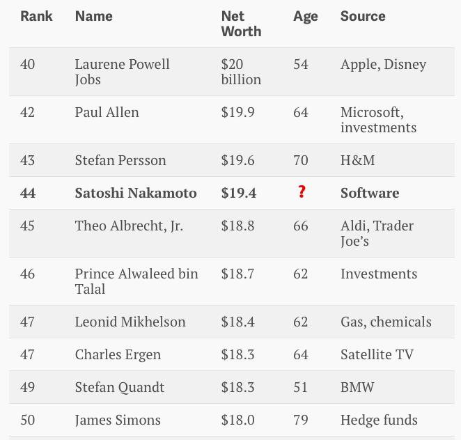 Создатель биткоина попал в топ-50 богатейших людей планеты