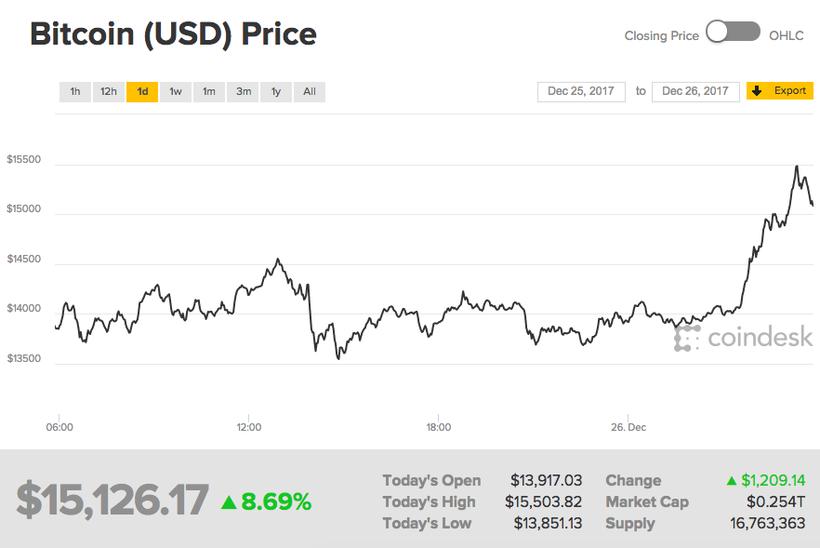 Эксперты прогнозируют дальнейший рост курса биткоина